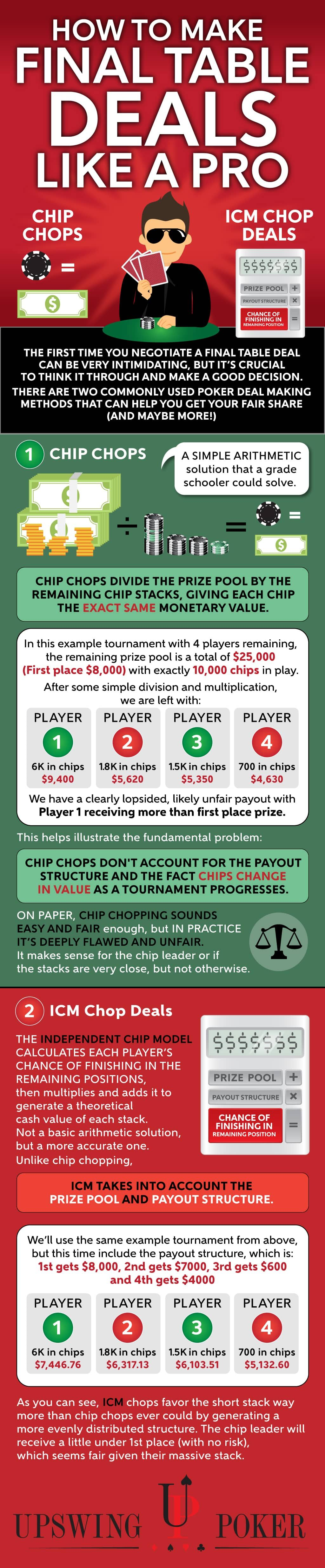 How to Negotiate Final Table Deals Like a Pro Upswing Poker - How to Negotiate Final Table Deals Like a Pro - Upswing Poker